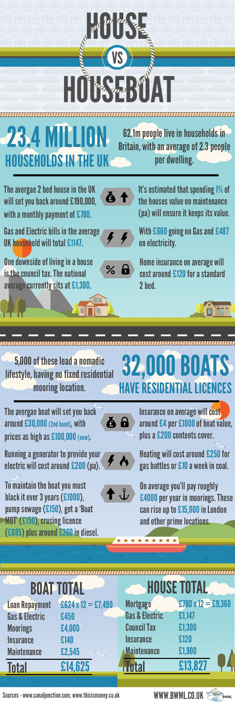 Boat vs House Infographic